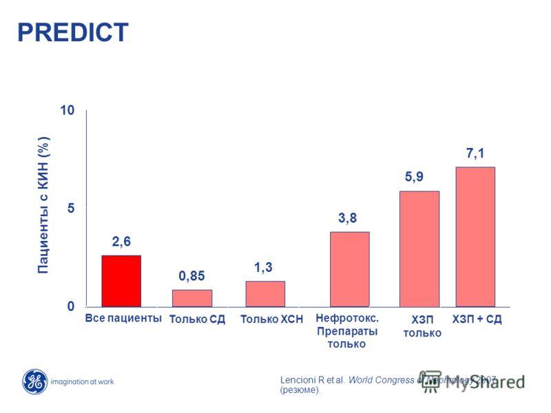 PREDICT 2,62,6 0,85 1,31,3 3,83,8 5,95,9 7,17,1 0 5 10 Все пациенты Только СДТолько ХСН Нефротокс. Препараты только ХЗП только ХЗП + СД Пациенты с КИН (%) Lencioni R et al. World Congress of Nephrology 2007 (резюме).