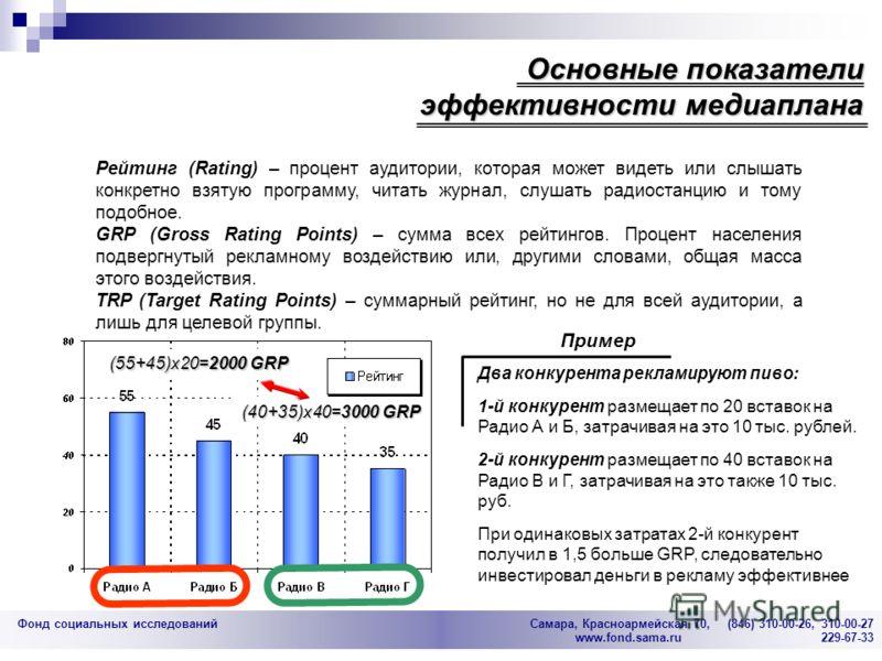 Фонд социальных исследований Cамара, Красноармейская 70, (846) 310-00-26, 310-00-27 www.fond.sama.ru 229-67-33 Рейтинг (Rating) – процент аудитории, которая может видеть или слышать конкретно взятую программу, читать журнал, слушать радиостанцию и то
