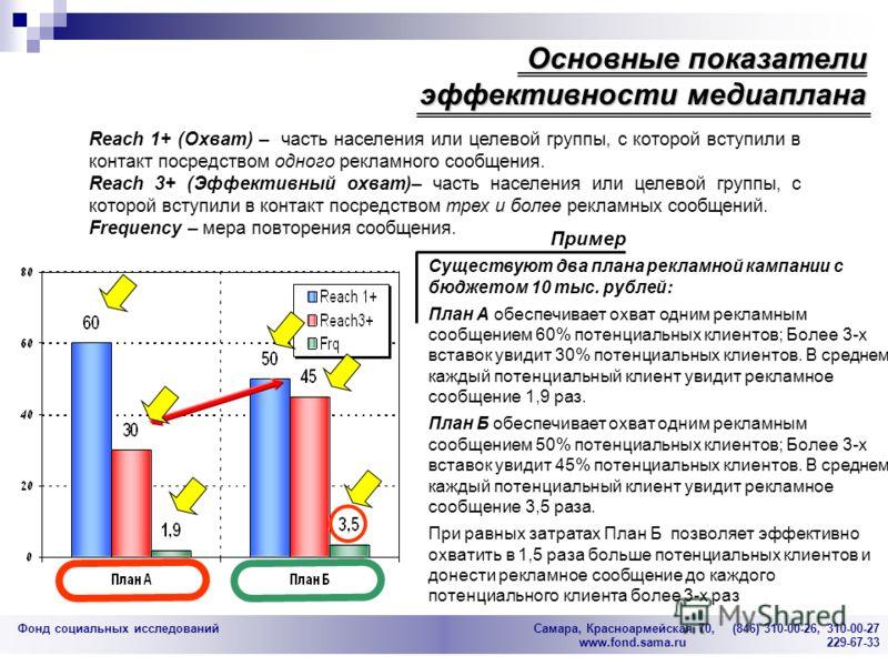 Фонд социальных исследований Cамара, Красноармейская 70, (846) 310-00-26, 310-00-27 www.fond.sama.ru 229-67-33 Reach 1+ (Охват) – часть населения или целевой группы, с которой вступили в контакт посредством одного рекламного сообщения. Reach 3+ (Эффе