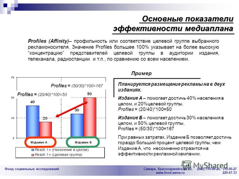 Фонд социальных исследований Cамара, Красноармейская 70, (846) 310-00-26, 310-00-27 www.fond.sama.ru 229-67-33 Profiles (Affinity)– профильность или соответствие целевой группе выбранного рекламоносителя. Значение Profiles большее 100% указывает на б
