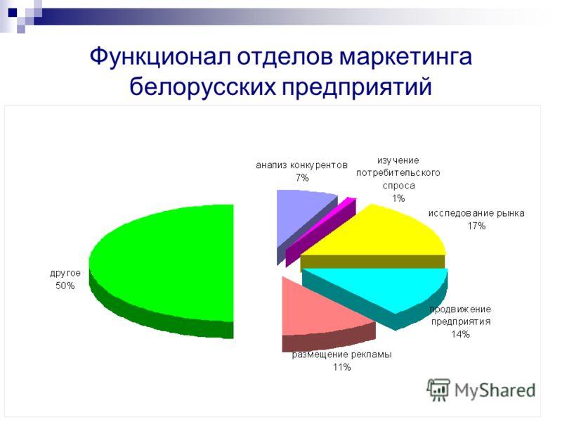 Функционал отделов маркетинга белорусских предприятий