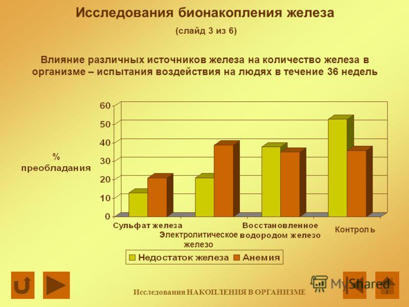 Исследования бионакопления железа (слайд 3 из 6) Влияние различных источников железа на количество железа в организме – испытания воздействия на людях в течение 36 недель Контрол ь Исследования НАКОПЛЕНИЯ В ОРГАНИЗМЕ Электролитическое железо