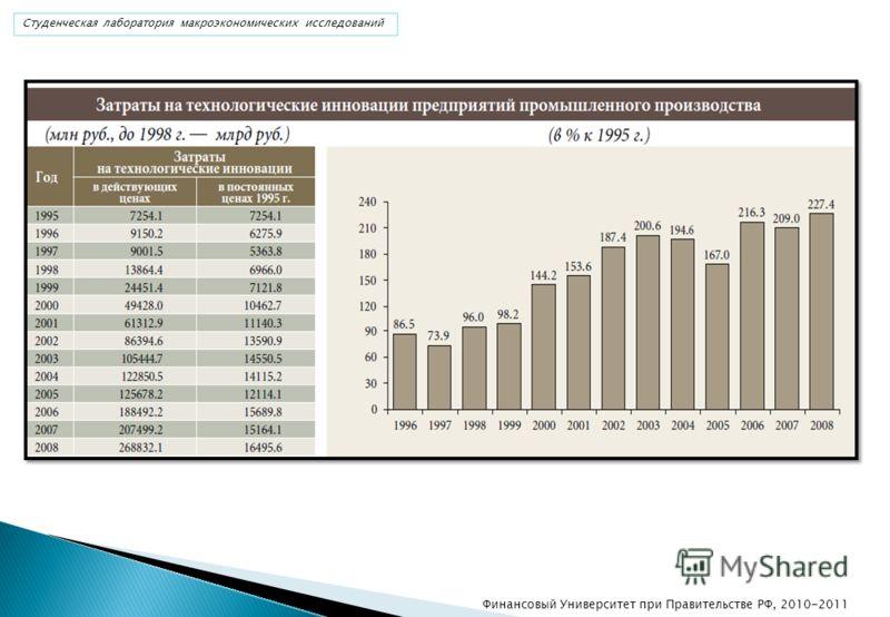 Финансовый Университет при Правительстве РФ, 2010-2011 Студенческая лаборатория макроэкономических исследований