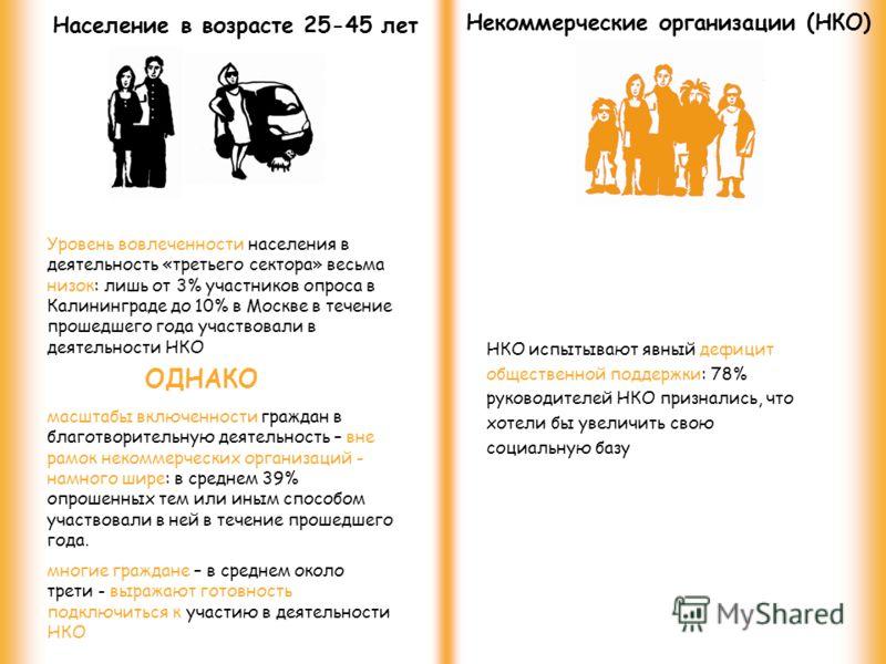 Население в возрасте 25-45 лет Некоммерческие организации (НКО) Уровень вовлеченности населения в деятельность «третьего сектора» весьма низок: лишь от 3% участников опроса в Калининграде до 10% в Москве в течение прошедшего года участвовали в деятел
