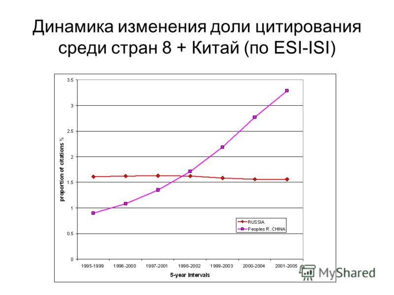 Динамика изменения доли цитирования среди стран 8 + Китай (по ESI-ISI)