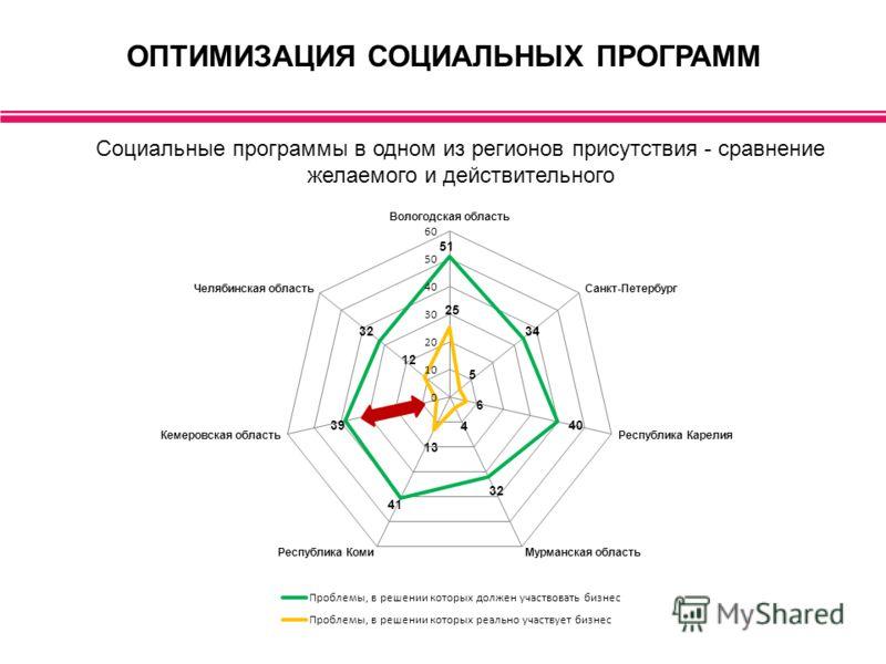 ОПТИМИЗАЦИЯ СОЦИАЛЬНЫХ ПРОГРАММ Социальные программы в одном из регионов присутствия - сравнение желаемого и действительного