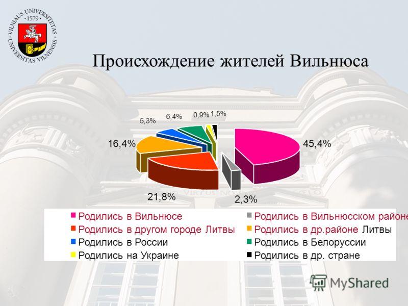 45,4% 2,3% 21,8% 16,4% 5,3% 6,4% 0,9% 1,5% Родились в ВильнюсеРодились в Вильнюсском районе Родились в другом городе ЛитвыРодились в др.районе Литвы Родились в РоссииРодились в Белоруссии Родились на УкраинеРодились в др. стране Происхождение жителей
