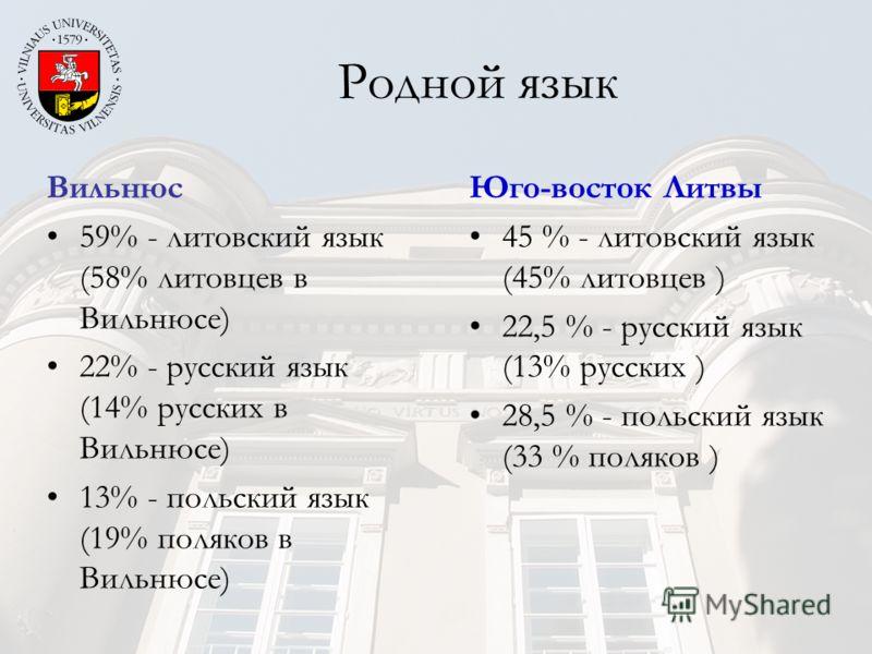 Родной язык Вильнюс 59% - литовский язык (58% литовцев в Вильнюсе) 22% - русский язык (14% русских в Вильнюсе) 13% - польский язык (19% поляков в Вильнюсе) Юго-восток Литвы 45 % - литовский язык (45% литовцев ) 22,5 % - русский язык (13% русских ) 28