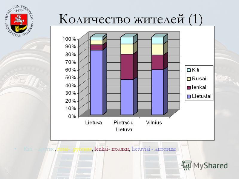 Количество жителей (1) Kiti – другие, rusai- русские, lenkai- поляки, lietuviai - литовцы