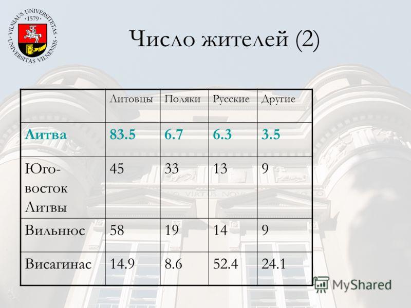 Число жителей (2) ЛитовцыПолякиРусскиеДругие Литва83.56.76.33.5 Юго- восток Литвы 4533139 Вильнюс5819149 Висагинас14.98.652.424.1