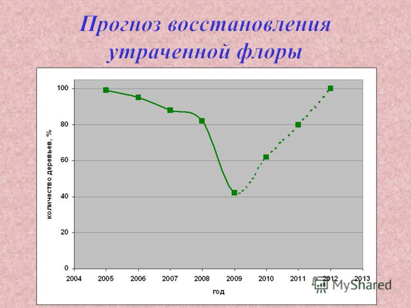 Прогноз восстановления утраченной флоры