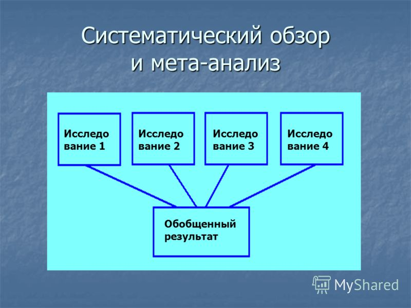 Систематический обзор и мета-анализ Исследо вание 1 Исследо вание 2 Исследо вание 3 Исследо вание 4 Обобщенный результат