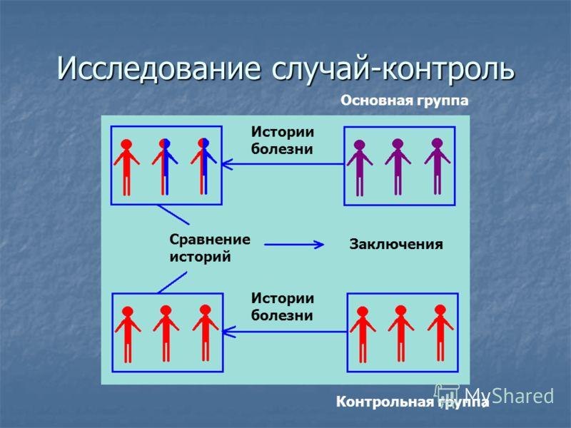 Исследование случай-контроль Основная группа Контрольная группа Истории болезни Сравнение историй Заключения