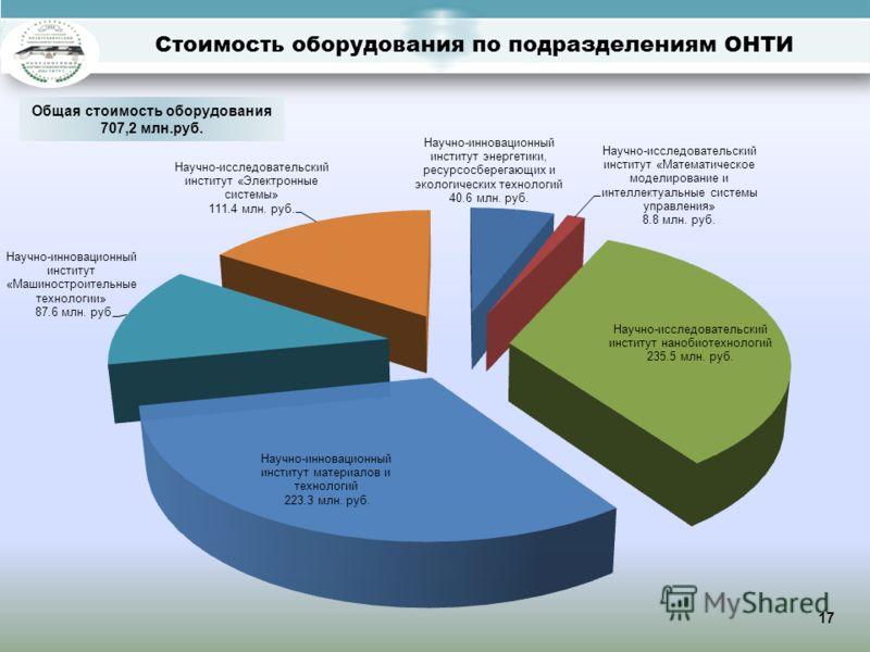 Стоимость оборудования по подразделениям ОНТИ Общая стоимость оборудования 707,2 млн.руб. 17