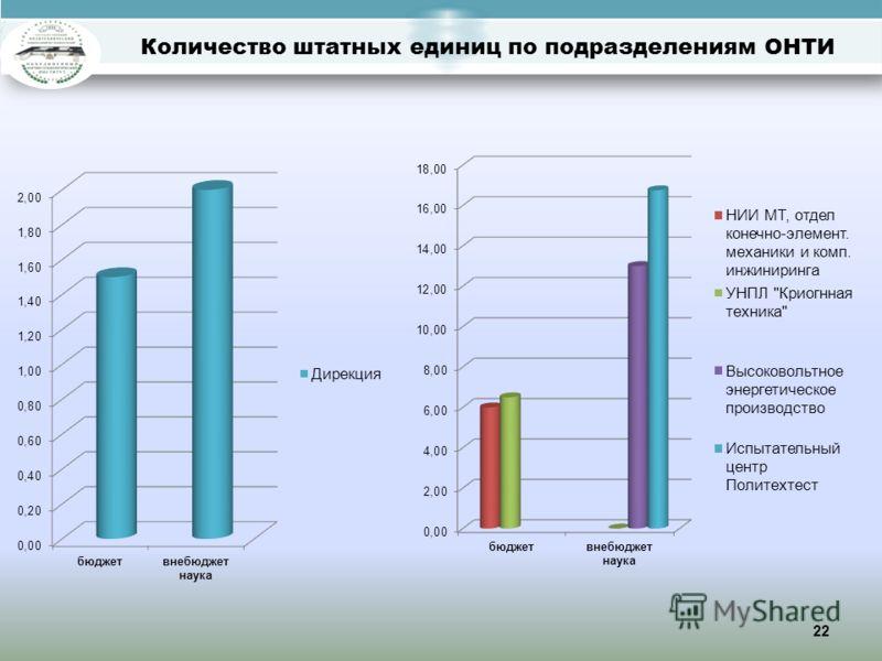 Количество штатных единиц по подразделениям ОНТИ 22