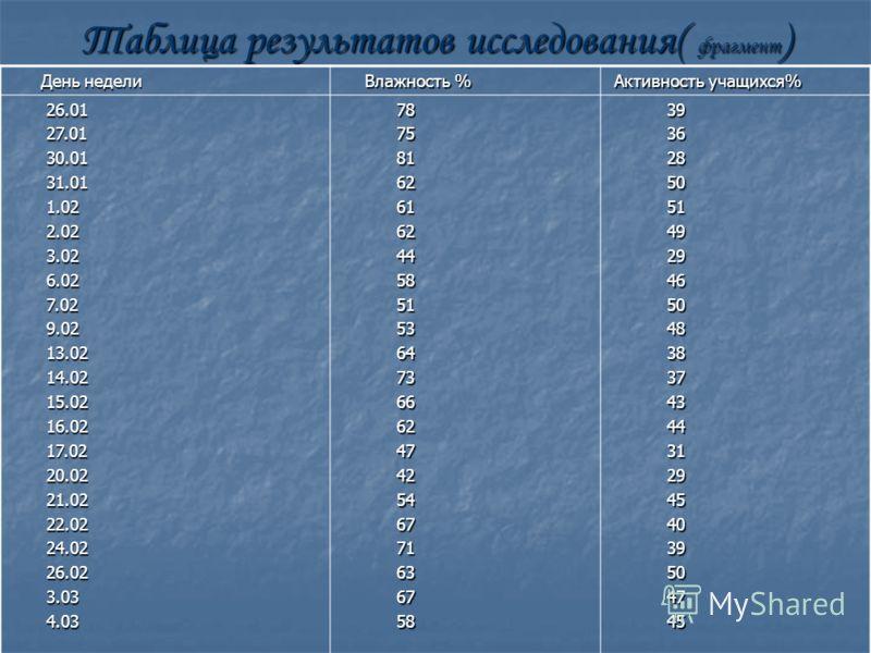 Таблица результатов исследования( фрагмент ) День недели День недели Влажность % Влажность % Активность учащихся% Активность учащихся% 26.01 26.01 27.01 27.01 30.01 30.01 31.01 31.01 1.02 1.02 2.02 2.02 3.02 3.02 6.02 6.02 7.02 7.02 9.02 9.02 13.02 1