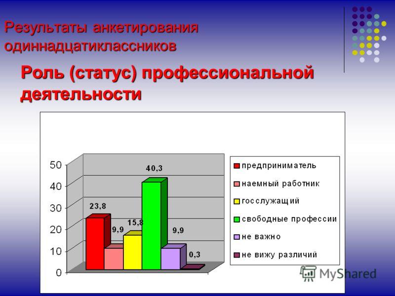 Результаты анкетирования одиннадцатиклассников Роль (статус) профессиональной деятельности