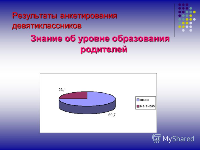 Результаты анкетирования девятиклассников Знание об уровне образования родителей