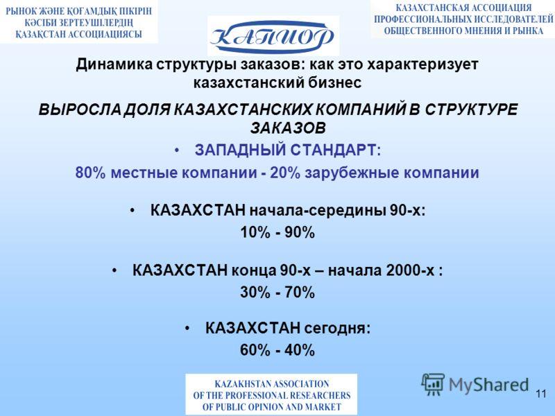 11 Динамика структуры заказов: как это характеризует казахстанский бизнес ВЫРОСЛА ДОЛЯ КАЗАХСТАНСКИХ КОМПАНИЙ В СТРУКТУРЕ ЗАКАЗОВ ЗАПАДНЫЙ СТАНДАРТ: 80% местные компании - 20% зарубежные компании КАЗАХСТАН начала-середины 90-х: 10% - 90% КАЗАХСТАН ко