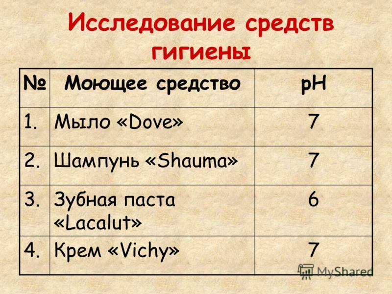 Исследование средств гигиены Моющее средстворН 1.Мыло «Dove»7 2.Шампунь «Shauma»7 3.Зубная паста «Lacalut» 6 4.Крем «Vichy»7