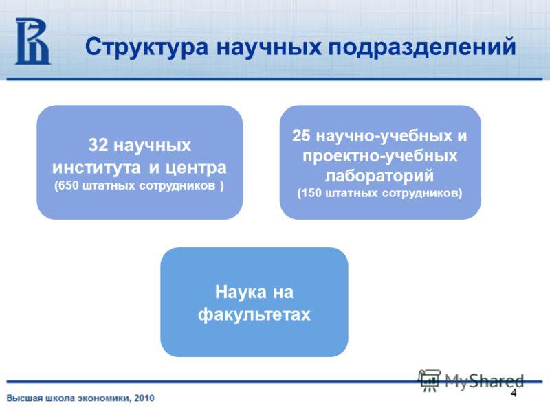 4 Структура научных подразделений 25 научно-учебных и проектно-учебных лабораторий (150 штатных сотрудников) Наука на факультетах 32 научных института и центра (650 штатных сотрудников )