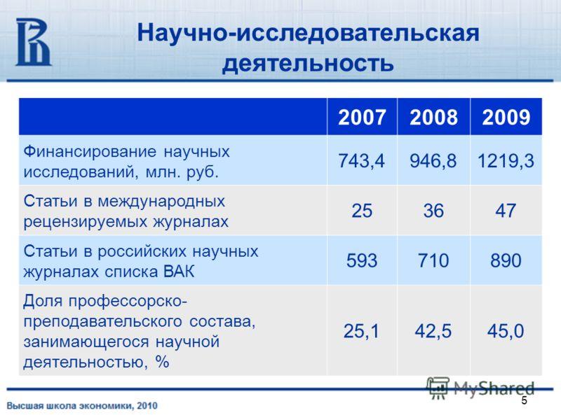5 Научно-исследовательская деятельность 200720082009 Финансирование научных исследований, млн. руб. 743,4946,81219,3 Статьи в международных рецензируемых журналах 253647 Статьи в российских научных журналах списка ВАК 593710890 Доля профессорско- пре
