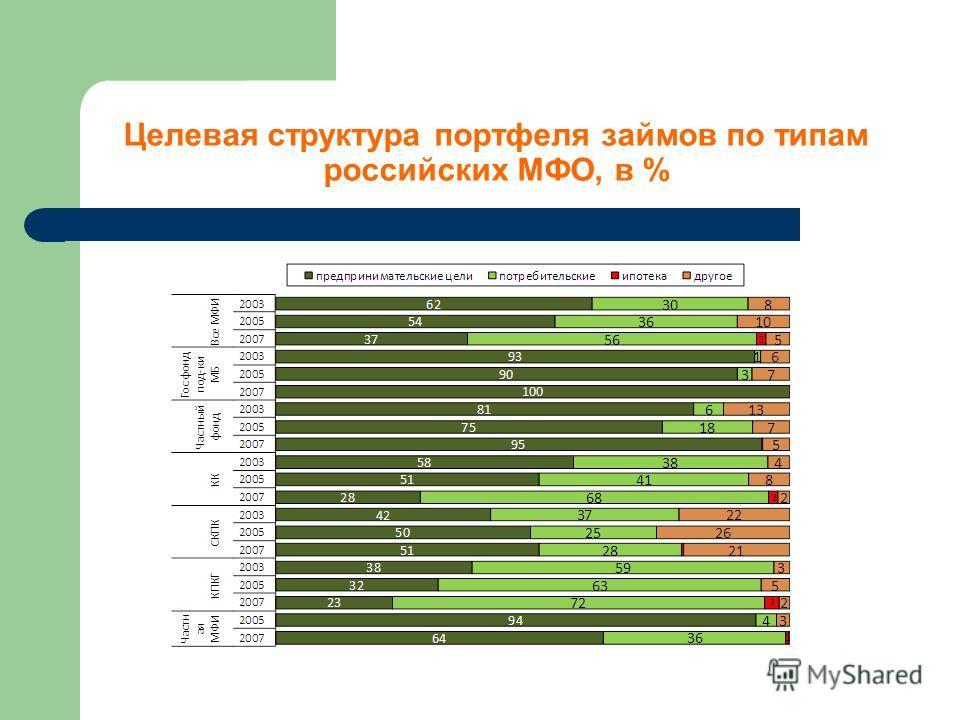 Целевая структура портфеля займов по типам российских МФО, в %