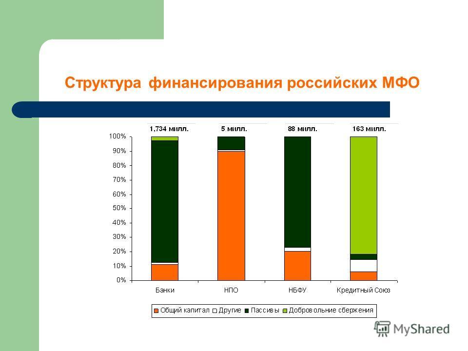 Структура финансирования российских МФО