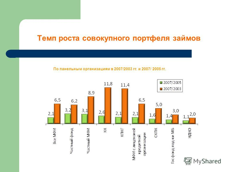 Темп роста совокупного портфеля займов По панельным организациям в 2007/2003 гг. и 2007/ 2005 гг.