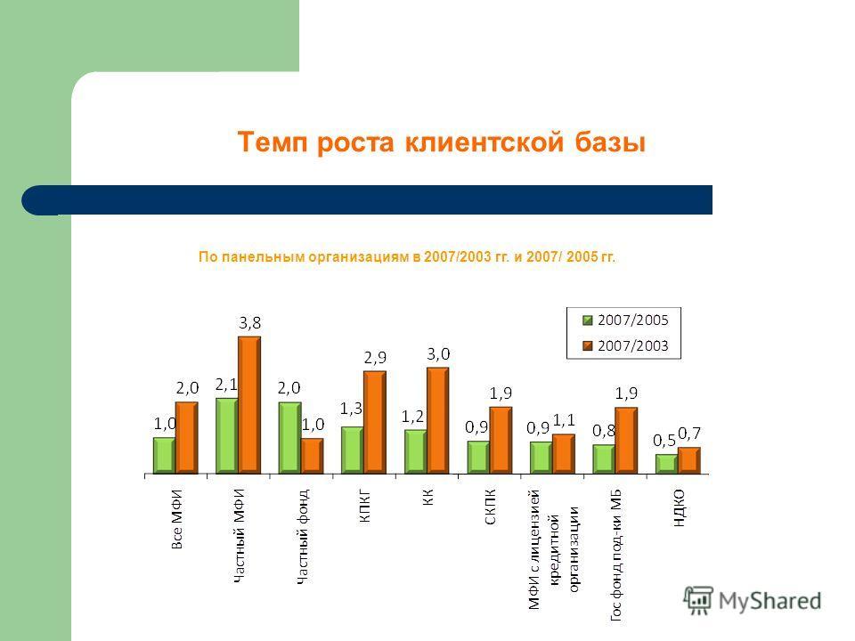 Темп роста клиентской базы По панельным организациям в 2007/2003 гг. и 2007/ 2005 гг.