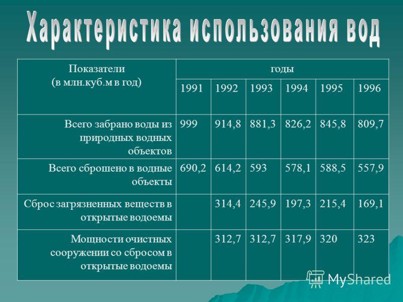 Показатели (в млн.куб.м в год) годы 199119921993199419951996 Всего забрано воды из природных водных объектов 999914,8881,3826,2845,8809,7 Всего сброшено в водные объекты 690,2614,2593578,1588,5557,9 Сброс загрязненных веществ в открытые водоемы 314,4