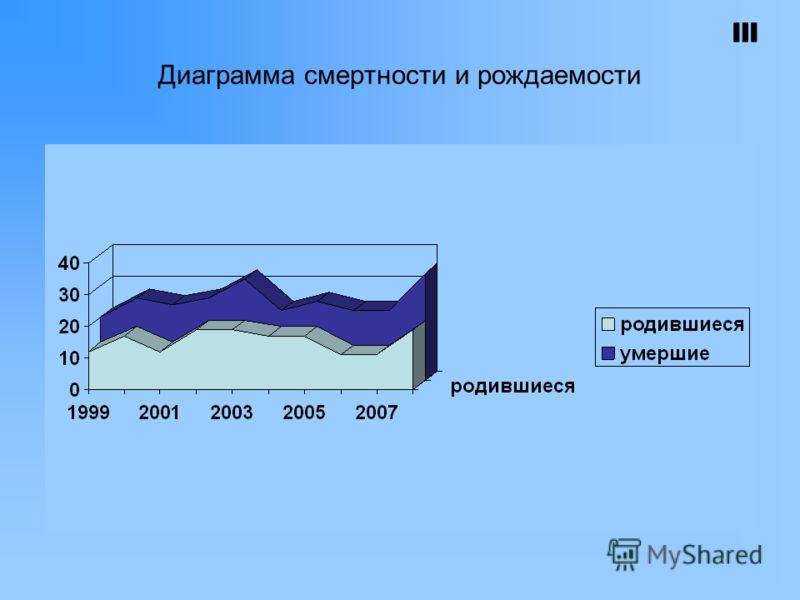 Диаграмма смертности и рождаемости