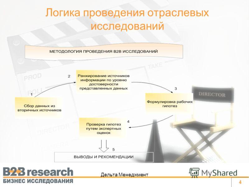 Дельта Менеджмент Логика проведения отраслевых исследований 4