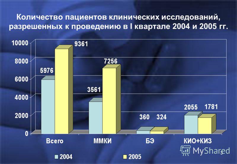 3 Количество пациентов клинических исследований, разрешенных к проведению в I квартале 2004 и 2005 гг.