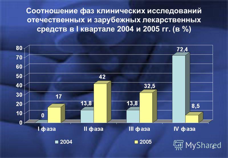 5 Соотношение фаз клинических исследований отечественных и зарубежных лекарственных средств в I квартале 2004 и 2005 гг. (в %)