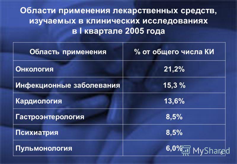 6 Области применения лекарственных средств, изучаемых в клинических исследованиях в I квартале 2005 года Область применения% от общего числа КИ Онкология21,2% Инфекционные заболевания15,3 % Кардиология13,6% Гастроэнтерология8,5% Психиатрия8,5% Пульмо