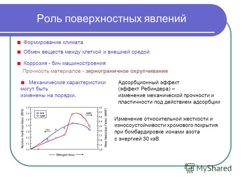 Роль поверхностных явлений Формирование климата Обмен веществ между клеткой и внешней средой. Коррозия - бич машиностроения Прочность материалов - зернограничное охрупчивание Механические характеристики могут быть изменены на порядки. Адсорбционный э