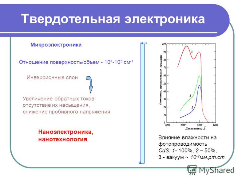 Твердотельная электроника Отношение поверхность/объем - 10 4 -10 5 см -1 Наноэлектроника, нанотехнология. Влияние влажности на фотопроводимость CdS: 1- 100%, 2 – 50%, 3 - вакуум ~ 10 -2 мм.рт.ст Инверсионные слои Увеличение обратных токов, отсутствие