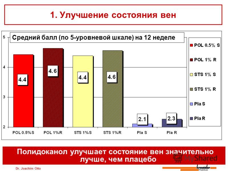 Dr. Joachim Otto 1. Улучшение состояния вен Средний балл (по 5-уровневой шкале) на 12 неделе Полидоканол улучшает состояние вен значительно лучше, чем плацебо