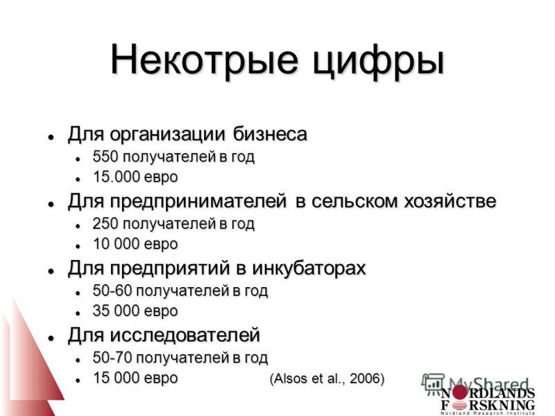 Некотрые цифры l Для организации бизнеса l 550 получателей в год l 15.000 евро l Для предпринимателей в сельском хозяйстве l 250 получателей в год l 10 000 евро l Для предприятий в инкубаторах l 50-60 получателей в год l 35 000 евро l Для исследовате