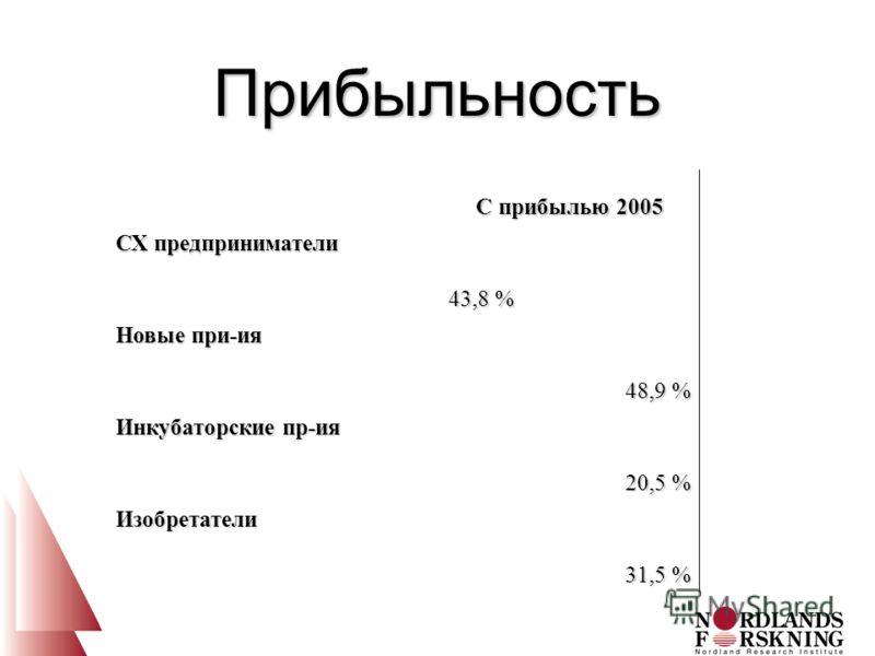 Прибыльность С прибылью 2005 СХ предприниматели 43,8 % Новые при-ия 48,9 % Инкубаторские пр-ия 20,5 % Изобретатели 31,5 %