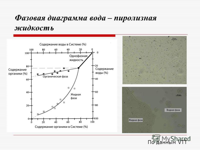 Фазовая диаграмма вода – пиролизная жидкость По данным VTT