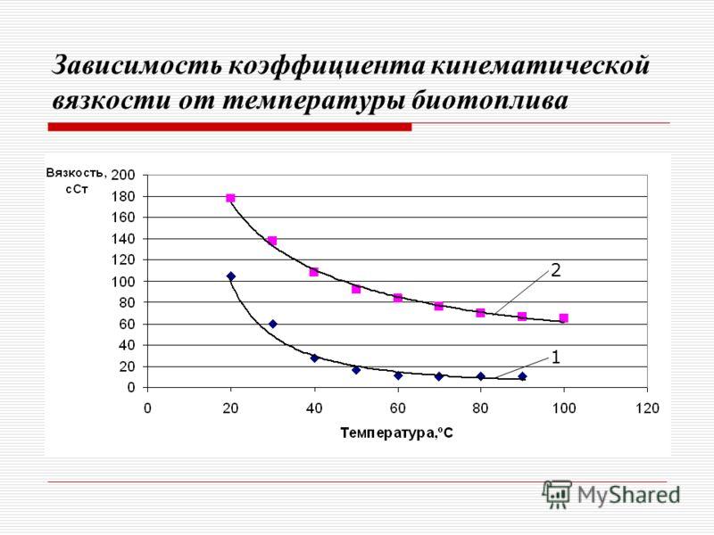 Зависимость коэффициента кинематической вязкости от температуры биотоплива 2 1