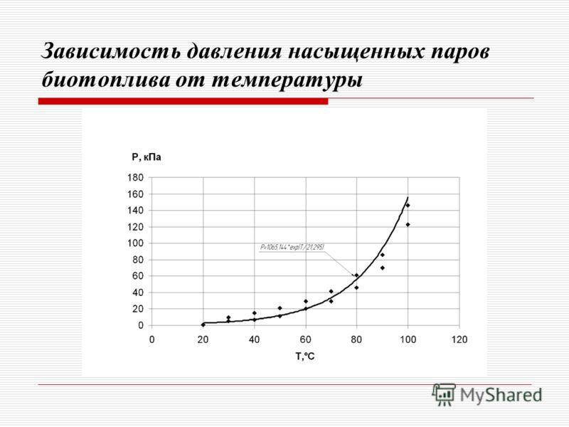 Зависимость давления насыщенных паров биотоплива от температуры