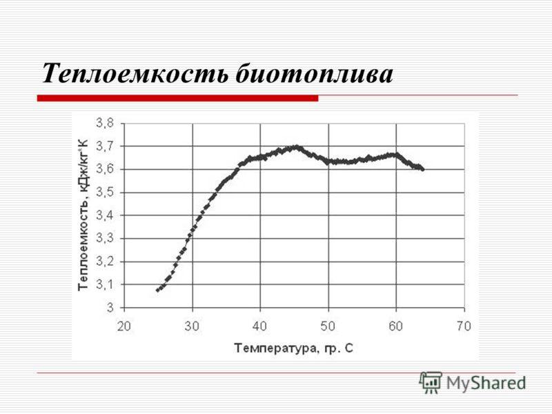 Теплоемкость биотоплива