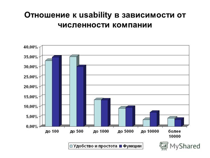 Отношение к usability в зависимости от численности компании