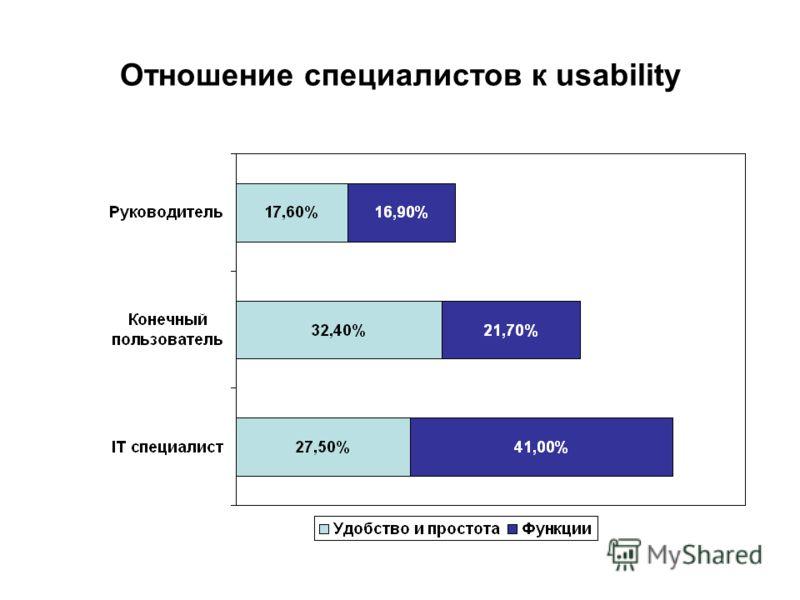 Отношение специалистов к usability
