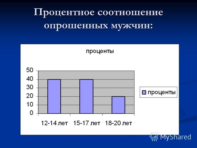 Процентное соотношение опрошенных мужчин: