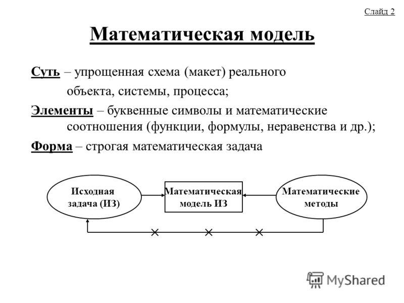 Математическая модель Слайд 2 Суть – упрощенная схема (макет) реального объекта, системы, процесса; Элементы – буквенные символы и математические соотношения (функции, формулы, неравенства и др.); Форма – строгая математическая задача Исходная задача