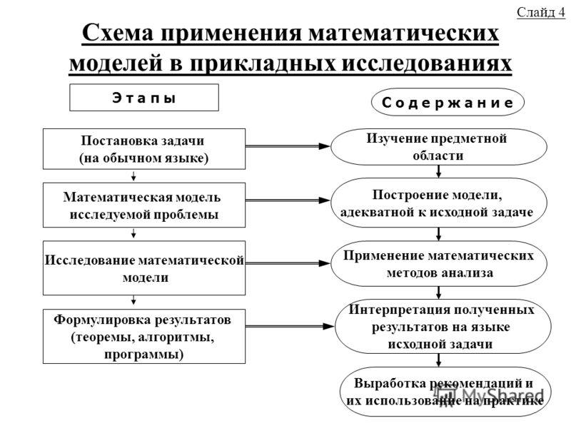 Схема применения